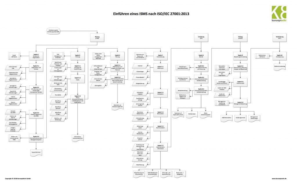 Ablaufdiagramm zur ISMS-Einführung nach ISO/IEC 27001:2013 – konzeptacht